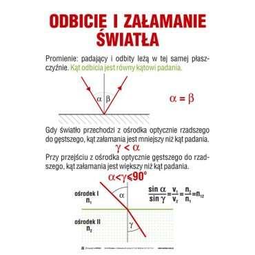Zestaw 20 tablic dydaktycznych Fizyka